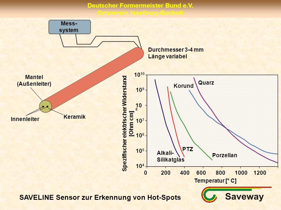 Spezifischer elektrischer Widerstand [Ohm cm]